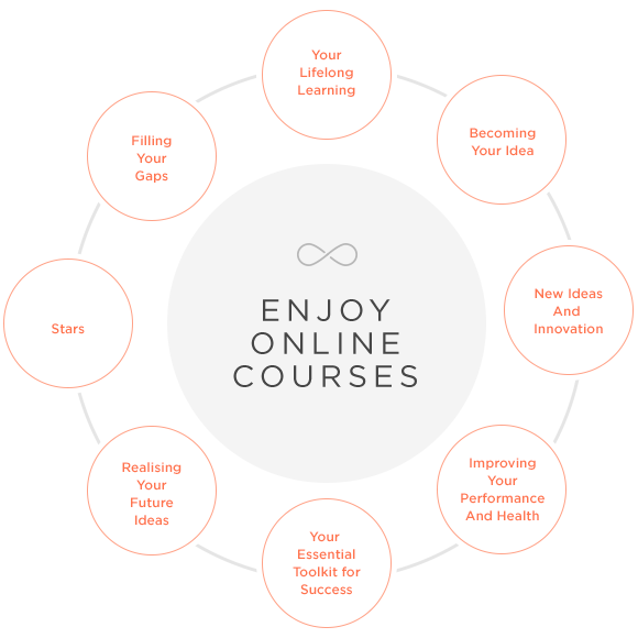 About Enjoy Online Courses